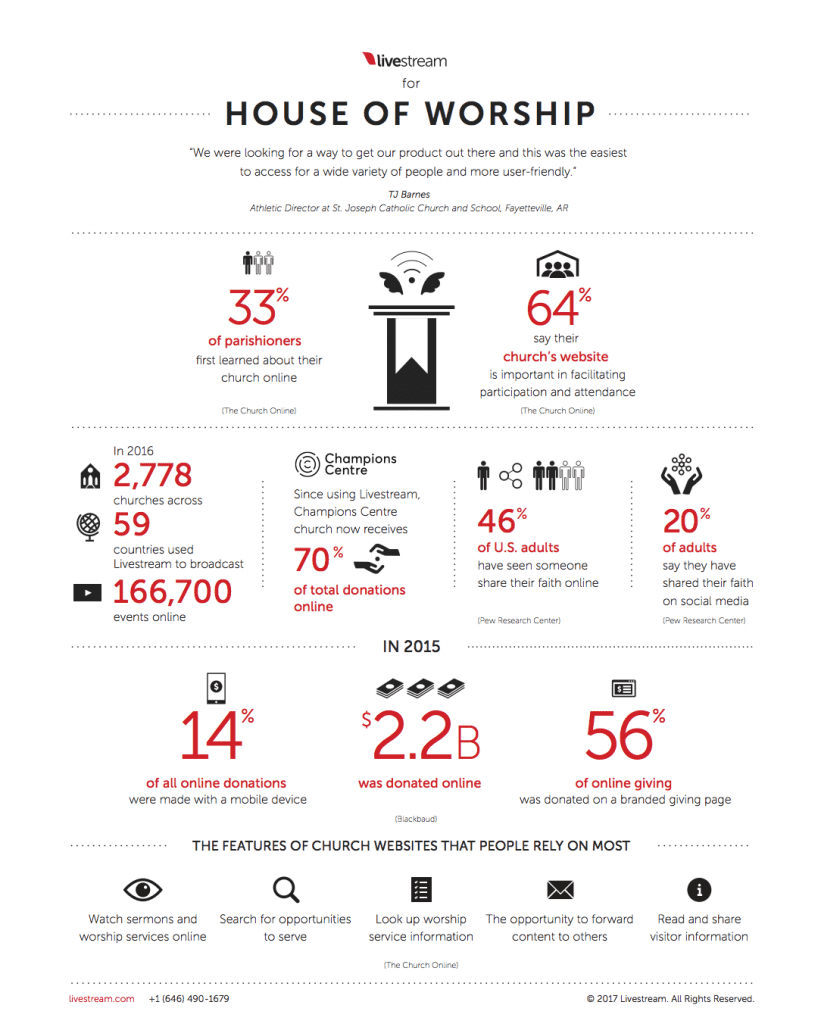 church online platform livestream stats